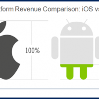 flurry-x-plat_revenuecomparison_ios_v_android-resized-600.png