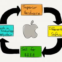 Le cercle vertueux Apple