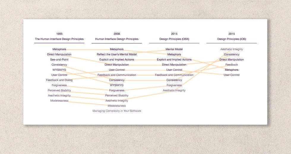 apple-guidelines-evolution.jpg
