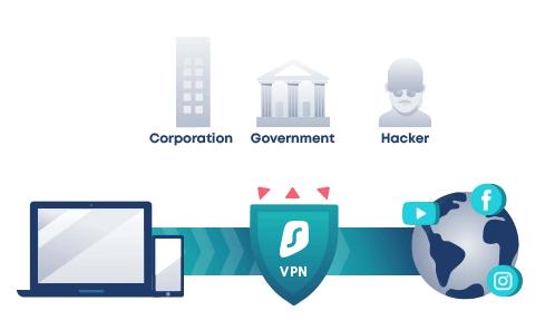 Securite Surfshark VPN