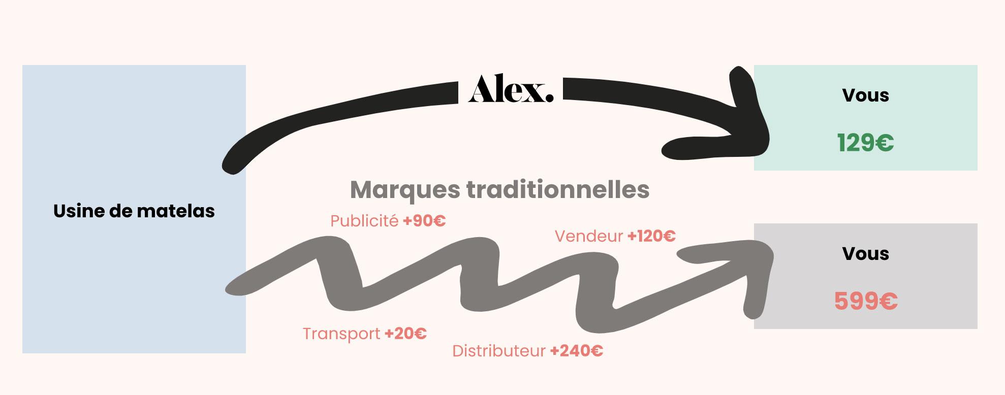 Concept matelas Alex