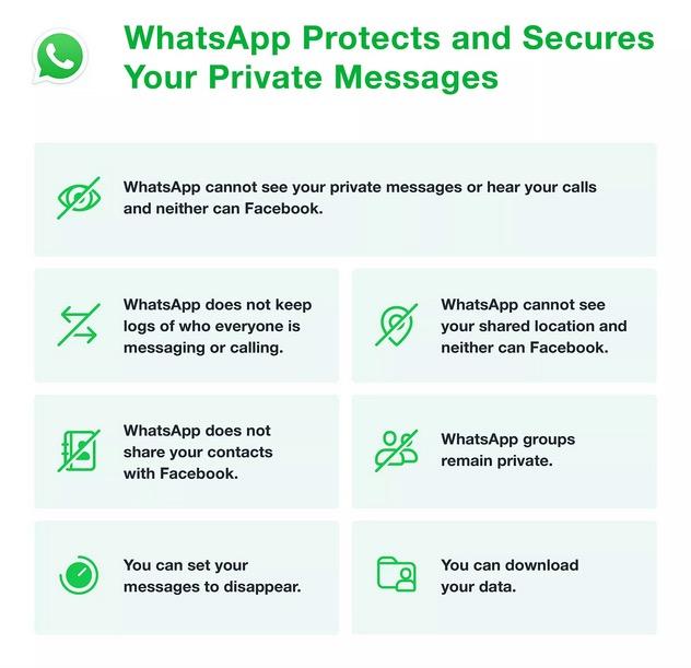 WhatsApp politique confidentialité